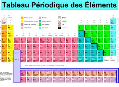 C2n corporation des carabins ni ois bde m decine for F tableau periodique