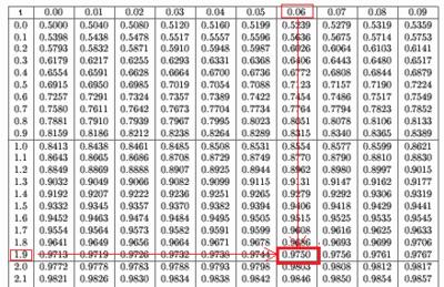 z alpha table statistics  probabilité qui correspond p z